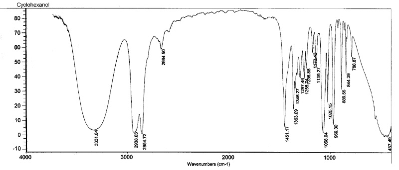 Cyclohexanol IR Spectra http://www.chem.uiuc.edu/chem233Smith/Smithsyllabus/chem234cyclohexene.html